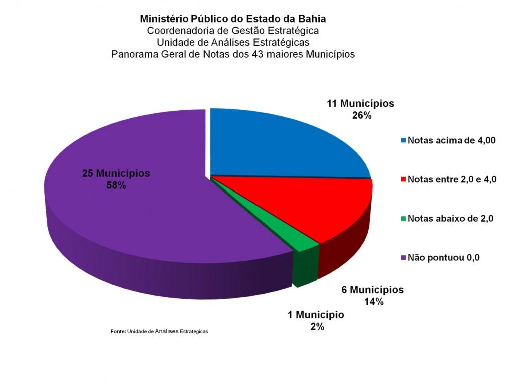diagnosticos-2012-43-municipios-notas-geral